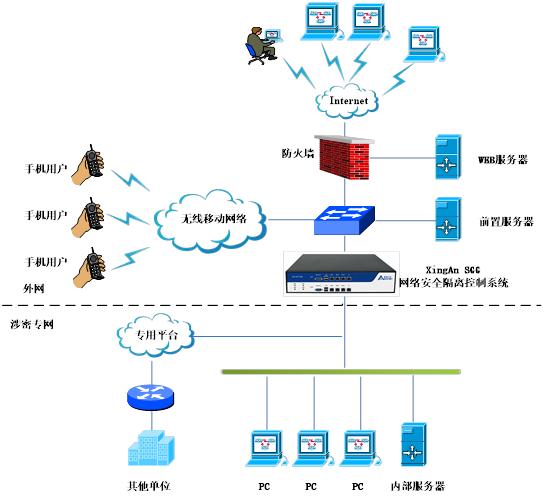 在核心数据库服务器和外部不可信网络间实现安全隔离